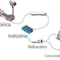 Distribuição e beneficiamento do vidro plano